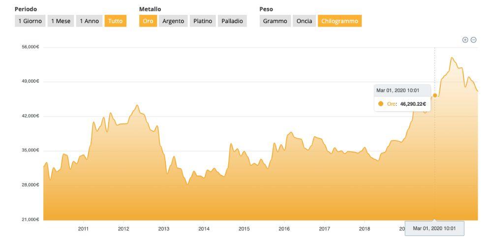 Grafico Quotazione Oro nel tempo